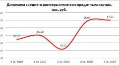 Средний размер лимита по кредиткам в РФ в 4-м квартале вырос на 3,9%
