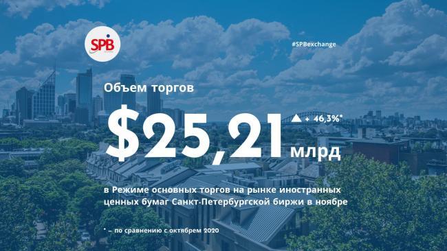 Санкт-Петербургская биржа в ноябре зафиксировала рекордный объем торгов