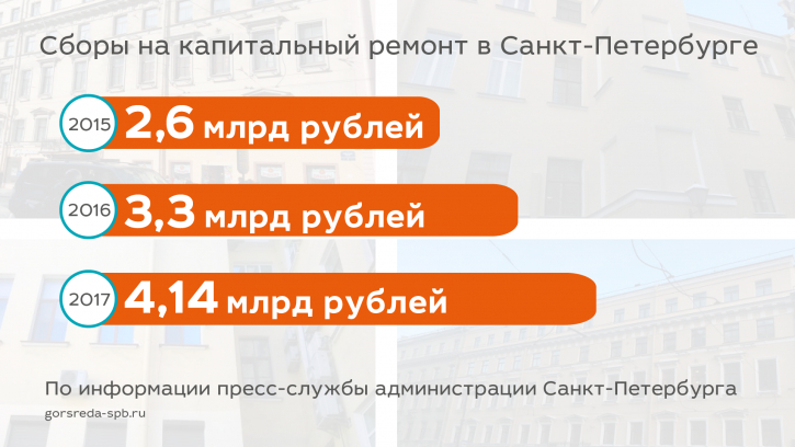 Сборы на капитальный ремонт в Санкт-Петербурге  в 2018 году перешагнули за 1 миллиард рублей