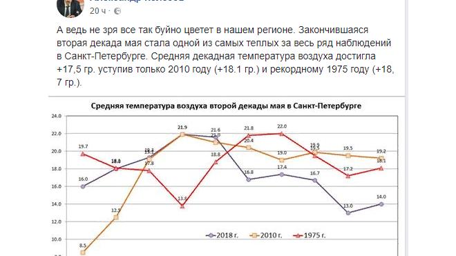 Главный синоптик Петербурга указал на температурные рекорды