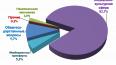 Подведены итоги внешней проверки бюджетной отчетности ...