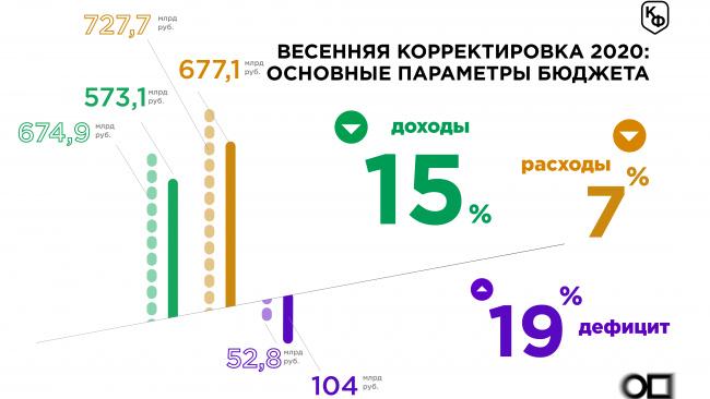 Бюджет Петербурга 2020 года планируется изменить, дефицит возрастет до 104 млрд рублей