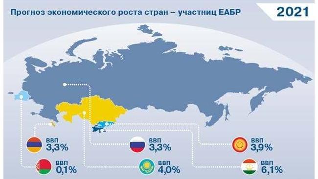 ЕАБР: средний курс рубля к доллару в 2020 году составит 73,6