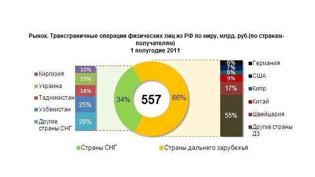 Из России стали переводить денег в Швейцарию больше, чем в Китай