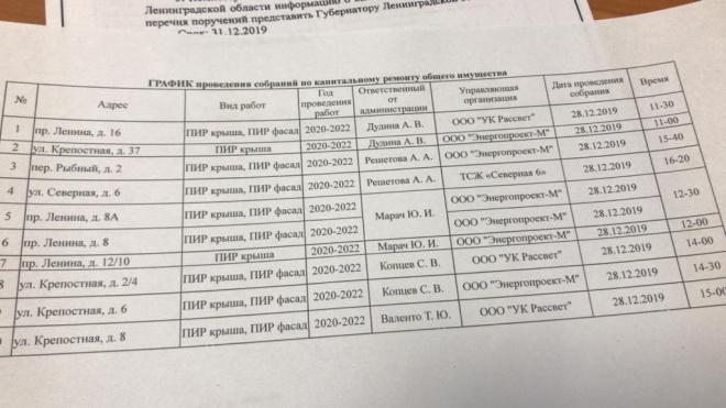 Появился список объектов капремонта в Выборге на 2020-2022 годы