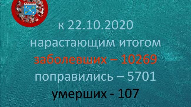 В Ленобласти за сутки коронавирусом заболело 109 человек