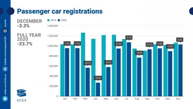 Продажи новых легковых автомобилей в ЕС в 2020 г. упали на 24% из-за пандемии
