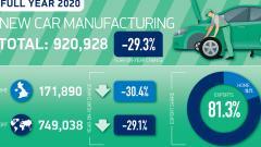 Производство авто в Великобритании в 2020 г. упало до самого низкого уровня с 1984 года