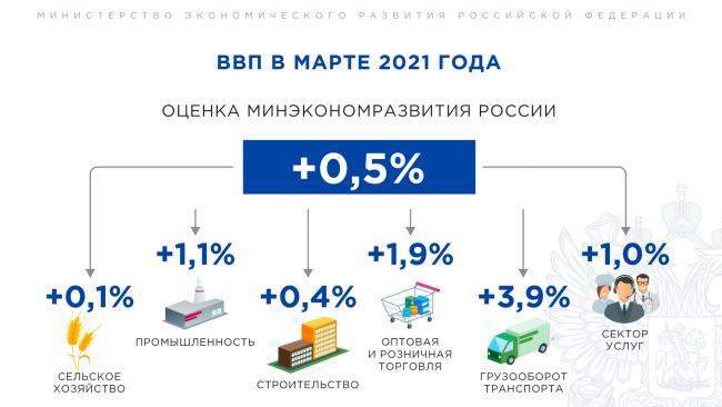 Минэкономразвития: в марте в РФ впервые за год зафиксирован рост ВВП