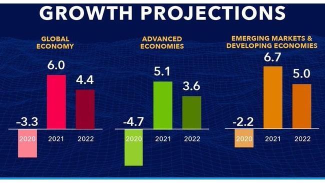 МВФ пересмотрел в лучшую сторону прогноз роста ВВП России в 2021 году