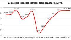 """Средний размер автокредита в РФ """"отыграл"""" весеннее падение"""
