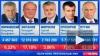 ЦИК обработал 99,99% протоколов: результат Путина ...