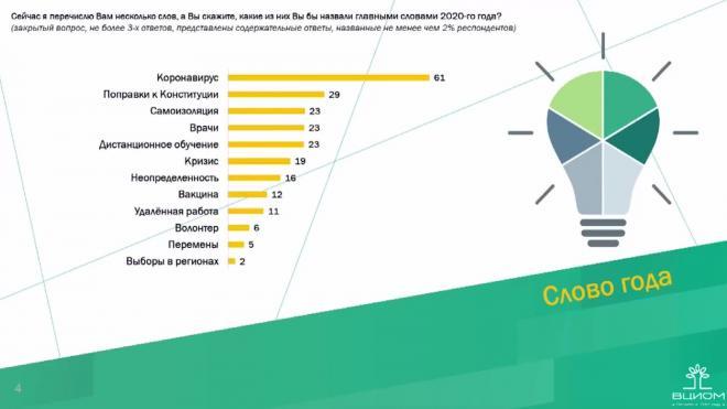 Россияне назвали самое популярное слово 2020 года